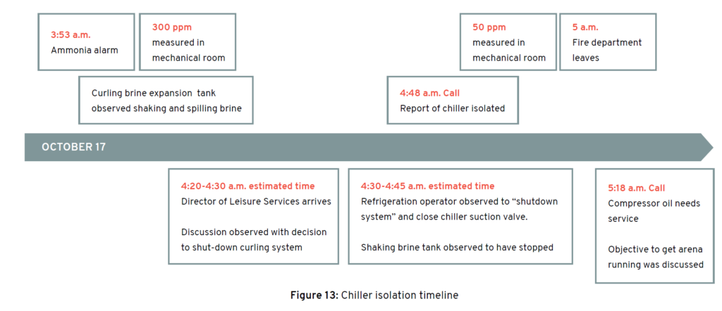 at some point during the work, the personnel isolated the brine chiller,  trapping the ammonia-laden brine in the chiller with no outlet available  for it